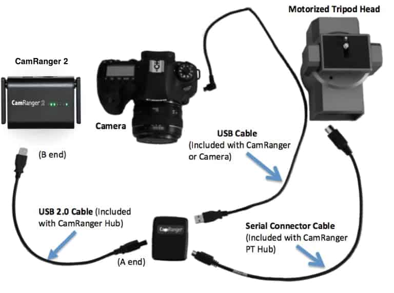 CamRanger, PT Hub, MP-360 motorized tripod head setup